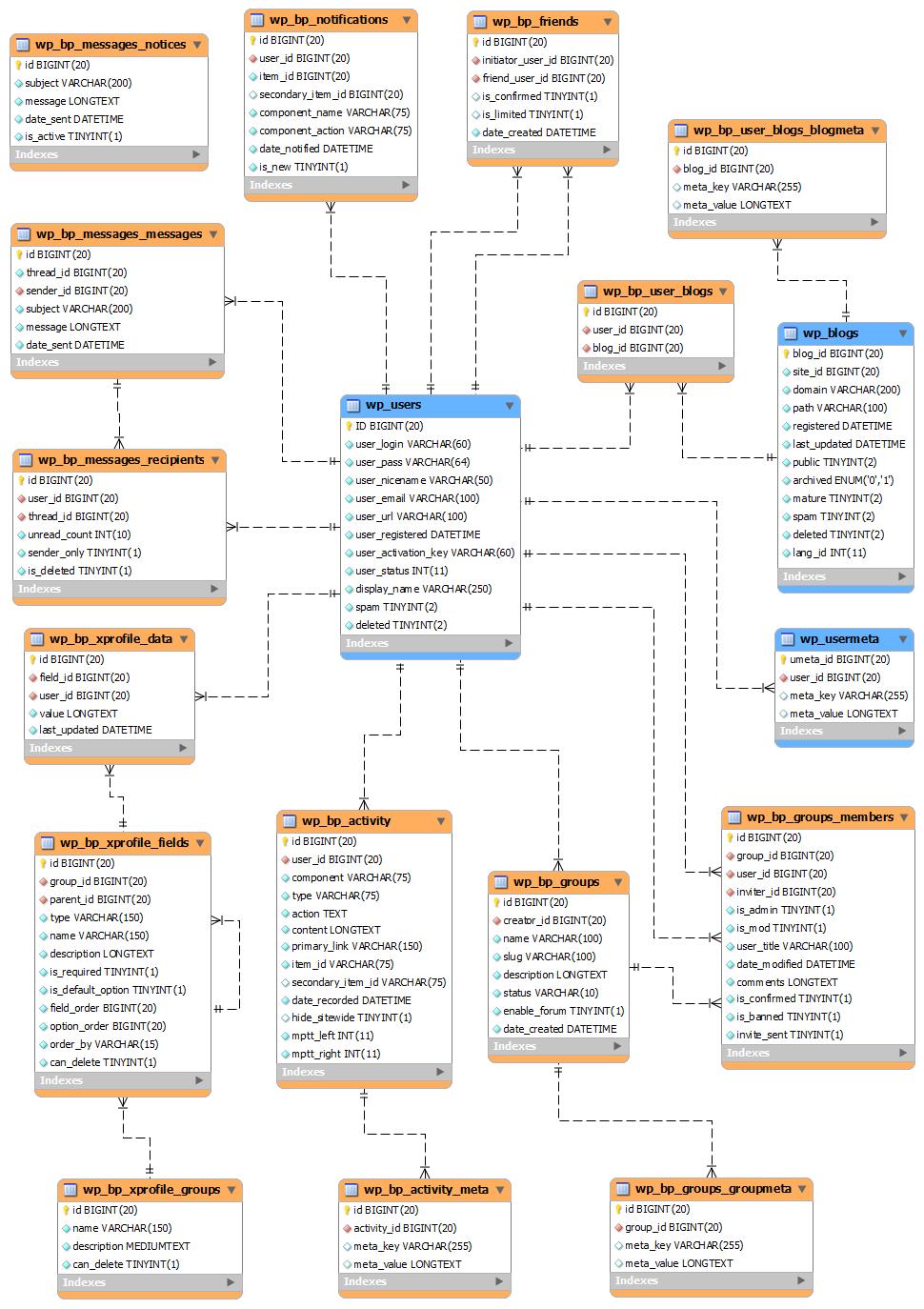 buddypress_data_model_1_3.png